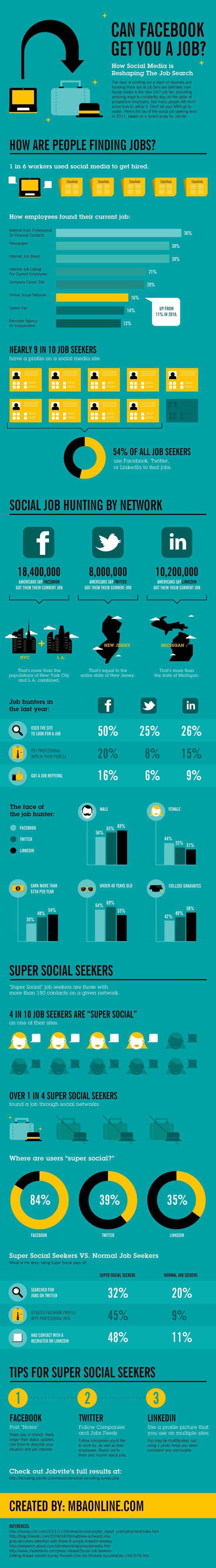 31 best Recruiters & Job Interviews Infographics images on Pinterest ...