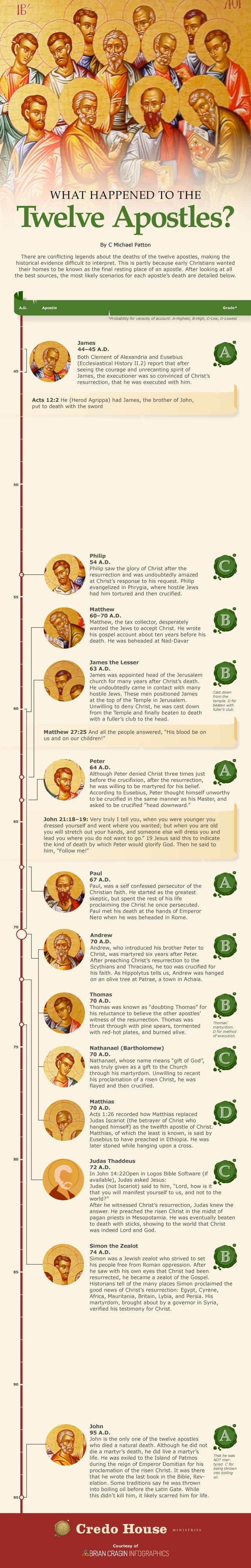Infographic on the Death of the Apostles