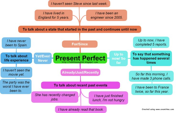 Talk2Me English : The Present Perfect Tense - Simplified