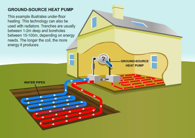 Ground source heat pumps used for a house