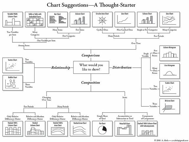 How to Choose Chart Types by labnol, via Flickr