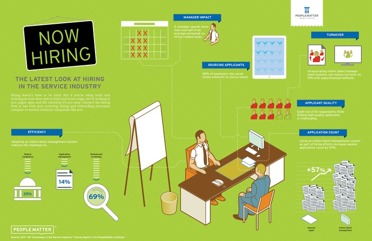 Now Hiring - The Latest Look at Hiring in the Service Industry