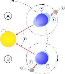 Mécanisme des marées : A. Syzygie ; B. Quadrature 1. Soleil ; 2. Terre ; 3. Lune 4. Direction de l'attraction par le Soleil. 5. Direction de l'attraction par la Lune