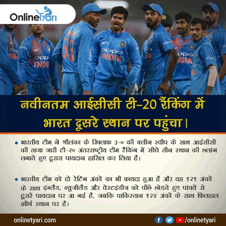 नवीनतम आईसीसी टी-20 रैंकिंग में भारत दूसरे स्थान पर पहुंचा: भारतीय टीम ने श्रीलंका के खिलाफ 3-0 की क्लीन स्वीप के साथ आईसीसी की ताजा जारी टी-20 अंतरराष्ट्रीय टीम रैंकिंग में सीधे तीन स्थान की छलांग लगाते हुए दूसरा पायदान हासिल कर लिया है। पढ़े पूरी न्यूज़ और करिए तैयारी अपने #currentaffairs की:  #tyarikaro #onlinetyari