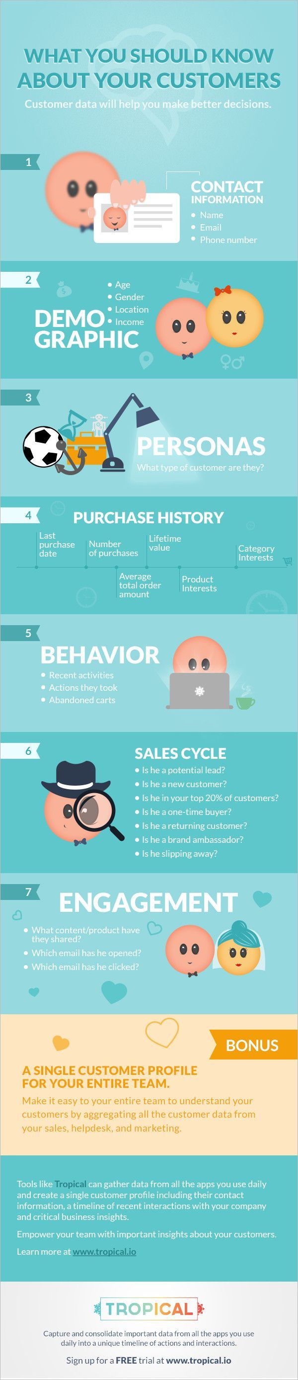 What You Should Know About Your Customers - Customer Data Will Help You Make Better Decisions #infographic
