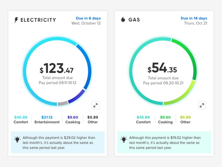 Energy bill donut charts by Constance Smith