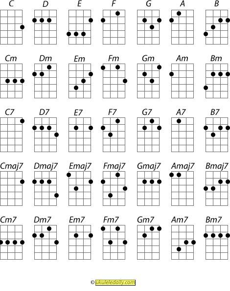 Ukulele Basic Chords @Whitney Wagnon remember I taught you C, A minor, F and G last summer? Now you can practice them some more :)