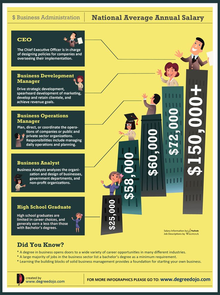 112 best Infographics images on Pinterest Career advice, Career - maximo administrator sample resume