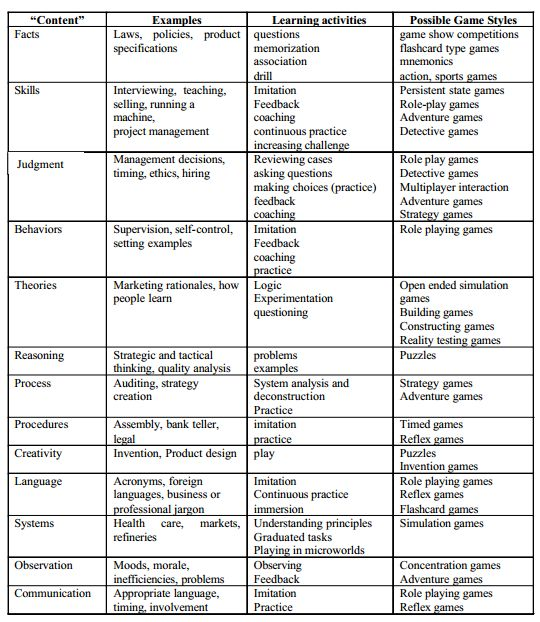 Digital Game Based Learning Types ~ Educational Technology and Mobile Learning