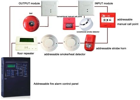 5b8db81e4b49afbb41494f27f92f6545 fire alarm system smoke alarms 27 best fire fighting and fire warning system images on pinterest fire alarm control module wiring diagram at soozxer.org