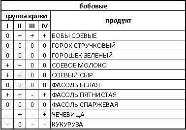 диета по группе крови таблица/4171694_bobi (378x264, 29Kb)