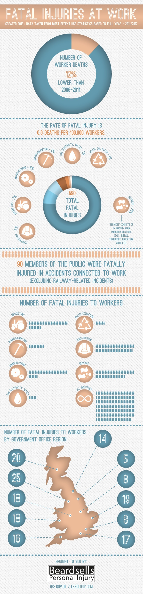 Want to know what the most common injuries at work are in the UK? Look at this blog post from Simply Lawyers UK. http://www.simplylawyers.co.uk/most-common-accidents-and-injuries-at-work-in-the-uk/