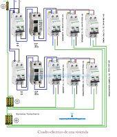 Cuadro eléctrico de una vivienda