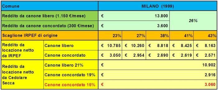 31 agosto 2013, l'aliquota della cedolare secca per i canoni concordati viene abbassata al 15%. Cosa cambia nelle principali città italiane?