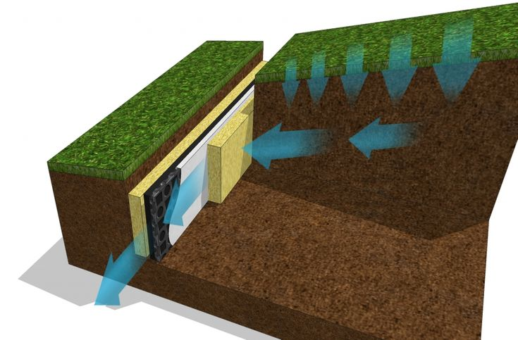 Flo Cell Drainage : Best images about gravity drains on pinterest french