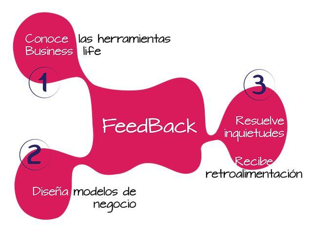 feedback, modelo de negocio, business life, competitividad, retroalimentacion, diseño bl, business model design http://www.businesslifemodel.com/