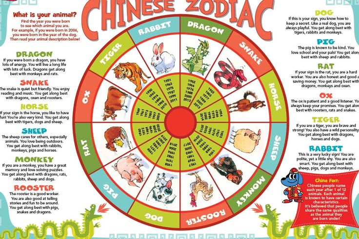 256 best images about Chinese zodiac on Pinterest