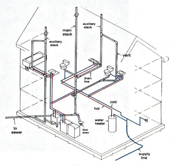 Planning Out A Home Plumbing Diagram For A Medium Sized House