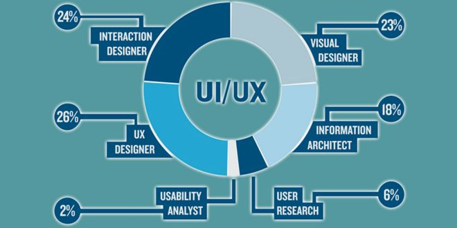 There seems to be a lot of confusion about what exactly a UI designer or a UX designer are supposed to do. So let's have a look at the difference between UI and UX Design.