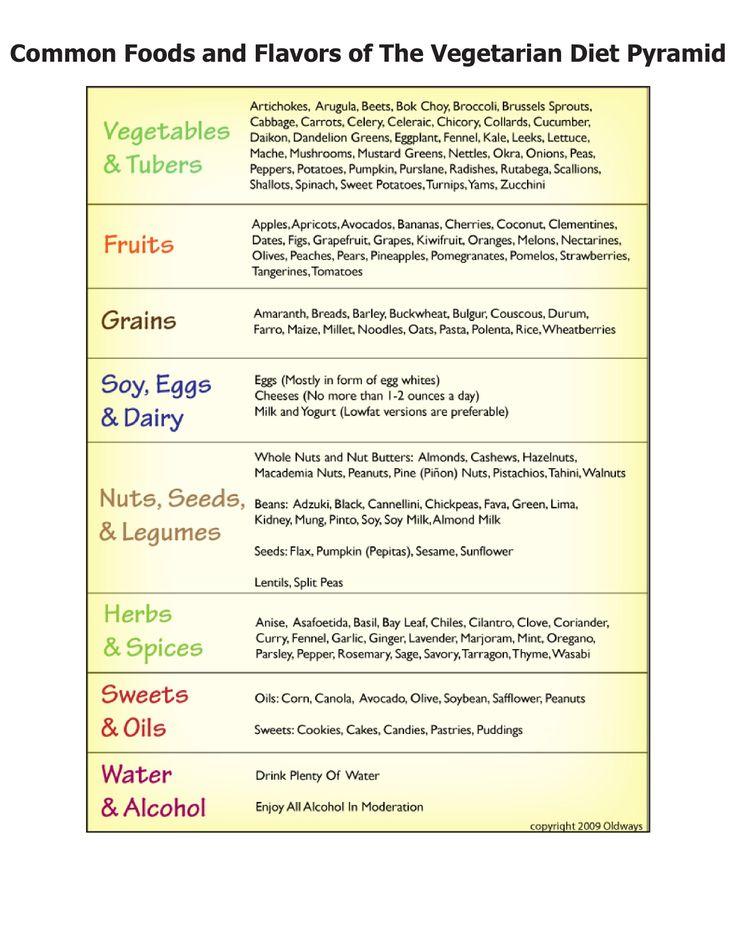 27 best images about Diets on Pinterest | Macrobiotic diet ...