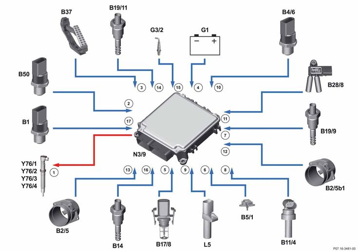 Schéma fonctionnel injection diesel common rail (CDI) régulation de l'injection 1 Injecteurs de carburant, actionnement 2 Capteur de température de carburant, signal 3 Capteur de pédale d'accélérateur, signal 4 Tension de batterie, signal 5 Capteur de température d'air de suralimentation, signal 6 Capteur de pression de suralimentation, signal 7 Capteur de température en amont du filtre à particules diesel, signal 8 Capteur de température de liquide de refroidissement, signal 9 Capteur de…