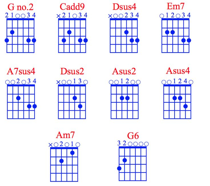 Guitar chords for teardrops