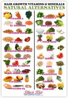 A-Z of Hair Growth Vitamins And Their Natural Alternatives http://www.blackhairinformation.com/growth/juicing/a-z-of-hair-growth-vitamins-and-their-natural-alternatives/