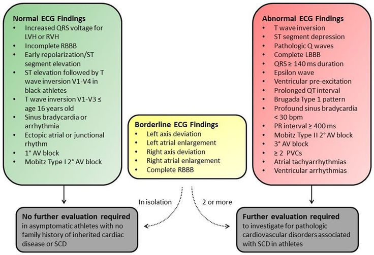 International Criteria for Electroccardiographic Reading