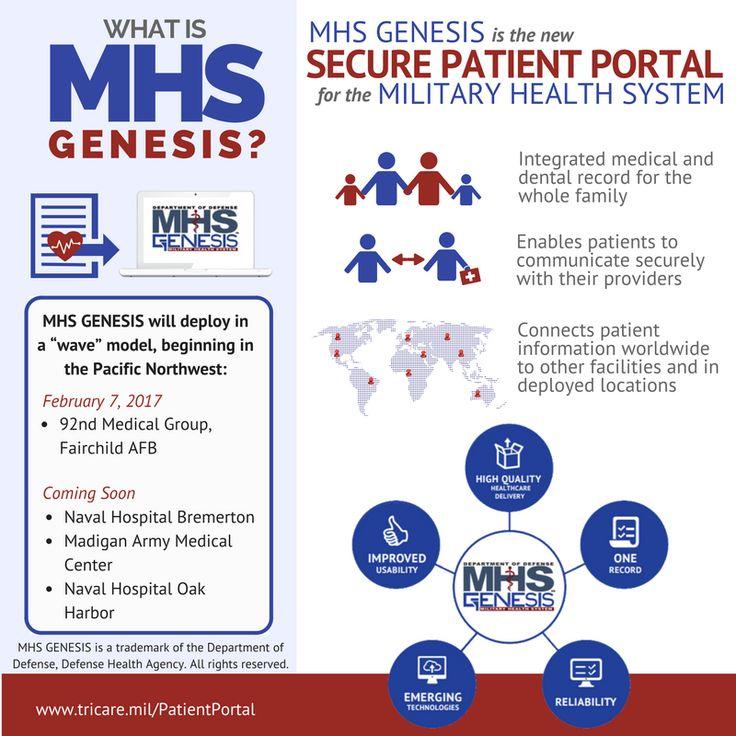 Genesis Healthcare Medical Records