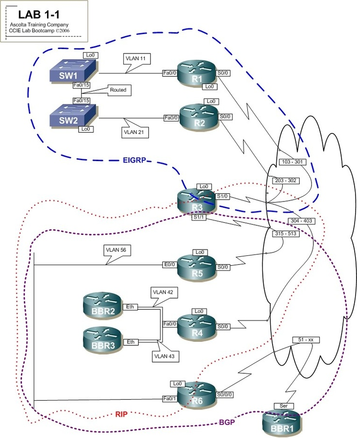 how to become a ccna