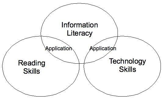 So just what SHOULD librarians be teaching?