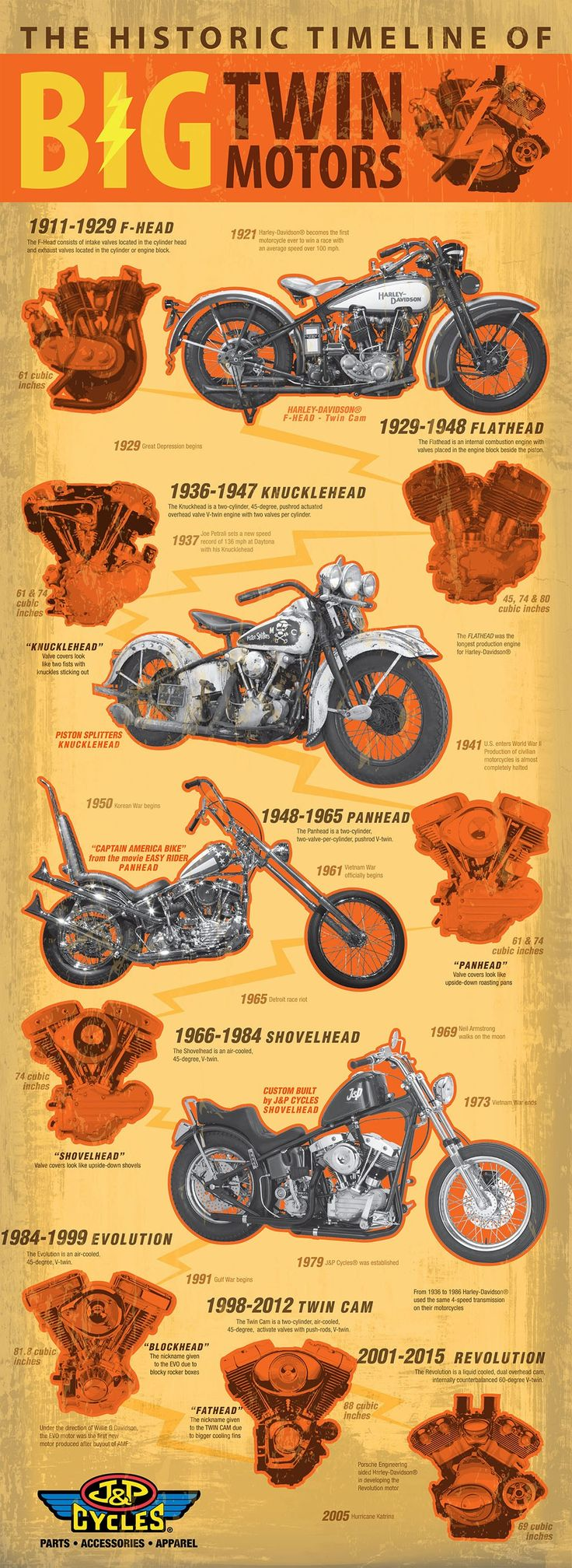 The Historic Timeline of Big Twin Motors Infographic