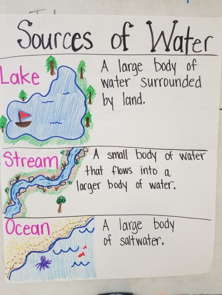 Bo S Of Water Sources Of Water 1st Grade Teks 7b