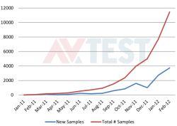 Android AV detection rates...