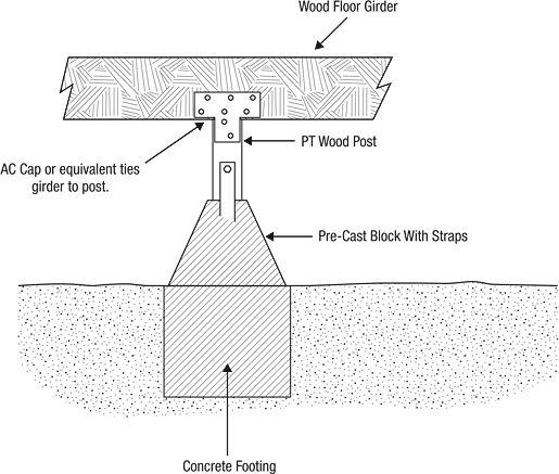 Best 25 foundation repair ideas on pinterest wet for Raised pier foundation