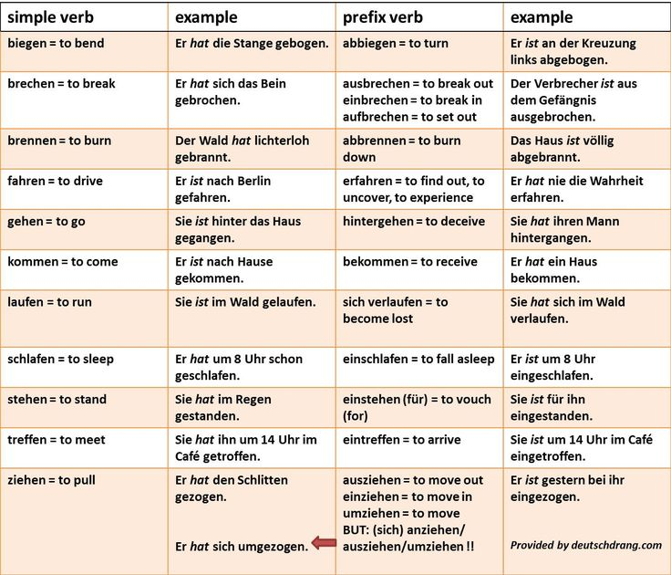 A sampler of some verbs that can change their auxiliaries in the present perfect…