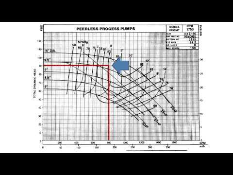 Video on how to read a pump curve - note uses imperial units (USA).