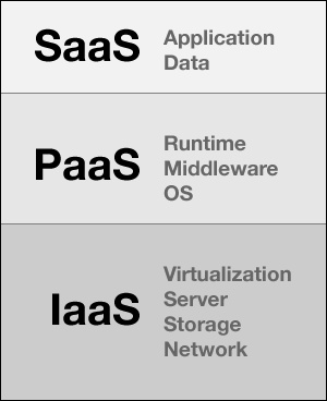 Cloudscapes – Comparing PHP Cloud Hosting Platforms