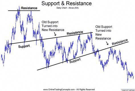 Resistance level and support level in forex