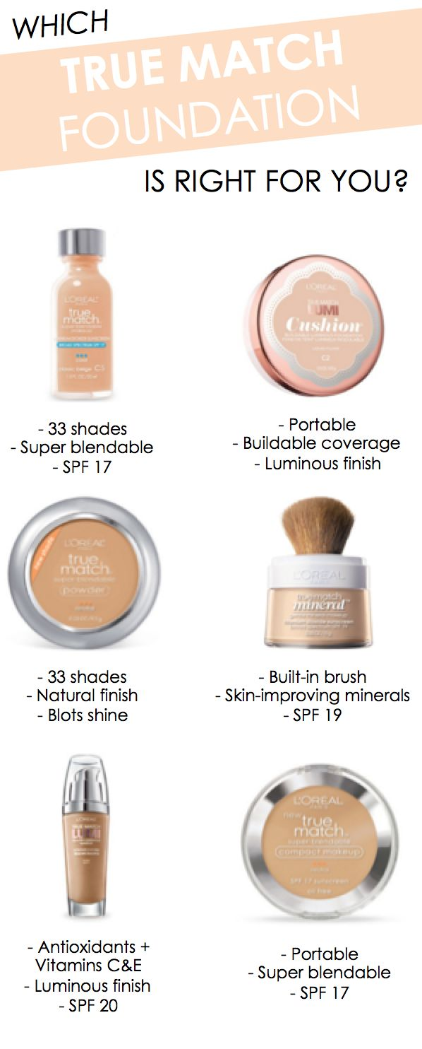 Which L'Oreal Paris True Match foundation is right for your skin needs? Liquid, pressed powder, loose powder, and cushion formulas.