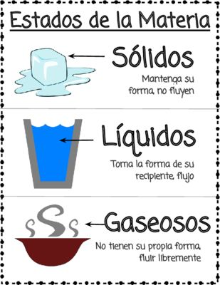 FREE Spanish States of Matter Poster - Estados de la Materia from MsGlanvillesClass on TeachersNotebook.com -  (1 page)  - This simple poster is a great addition to any science bulletin board. Visual supports and simple explanations make this poster ideal for K-2 students and English Language Learners.