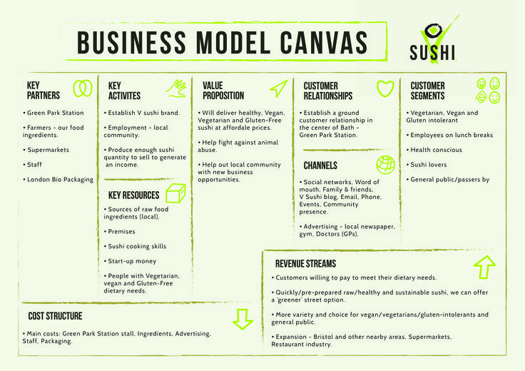 Business model canvas for vegan sushi company concept
