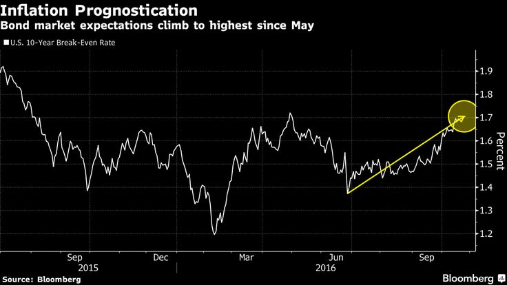 Gundlach Says TIPS 'for Winners' Amid Signs Inflation Reviving.