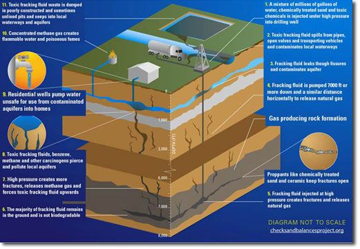 Fracking for Shale Gas