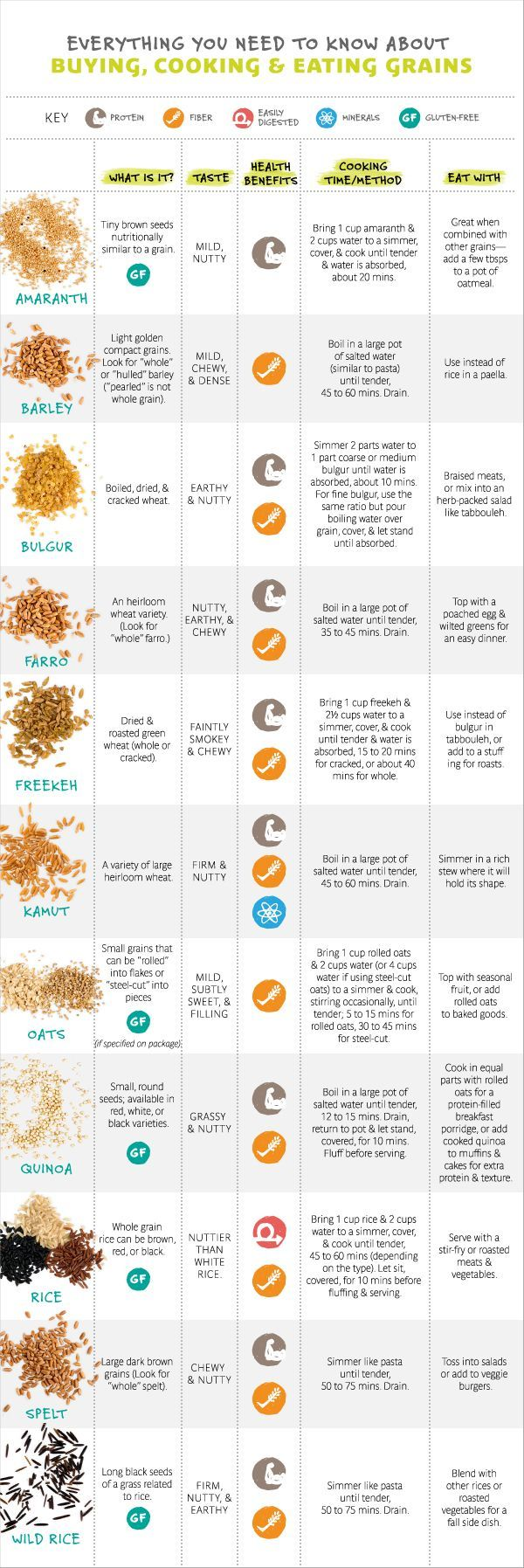 Don't know the difference between farro and freekeh? Kamut and quinoa? Check out this convenient chart.
