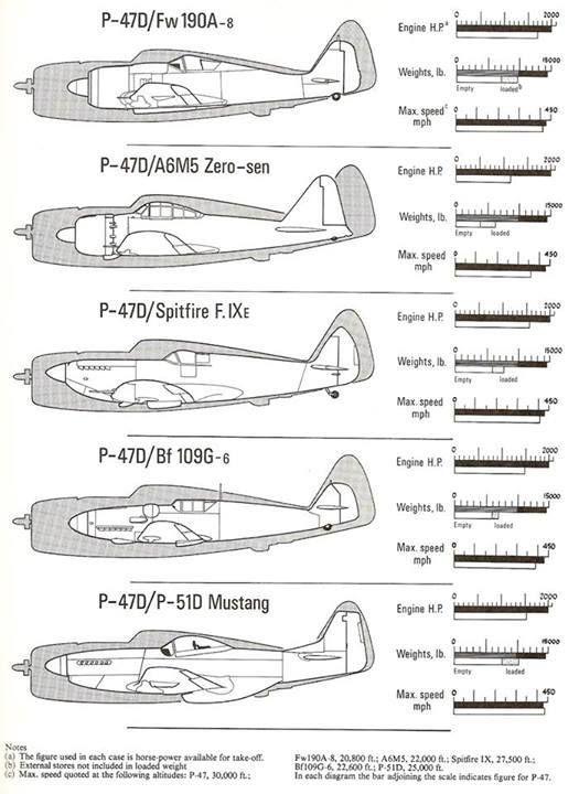 P-47 comparison chart