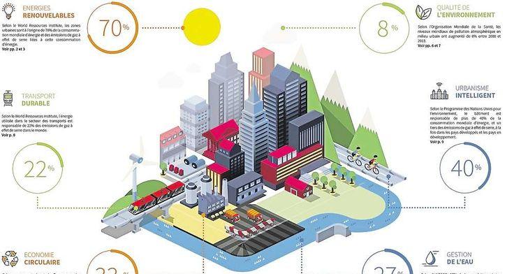 Les villes exposées conséquences réchauffement climatique.