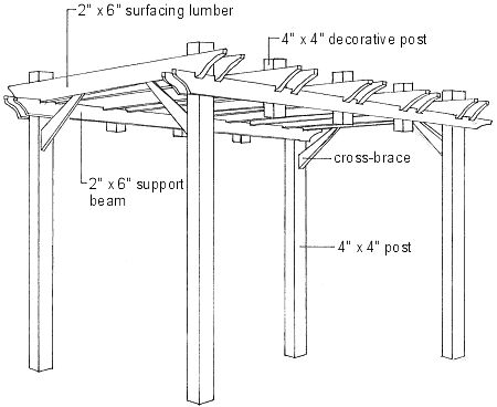 Building Overhead Structures, Pergolas and Arbors. It is recommended to use at least 12-foot lengths of 4 x 4 or 6 x 6 inch cedar, redwood or pressure treated posts for the main structure. Untreated wood will not hold up when exposed to constant moisture and weather and should not be used. This height is recommended to allow for enough headroom after the timbers are positioned in the ground. For the remaining structure 2 x 4's or 2 x 6's are most commonly used. For larger structures 2 x…