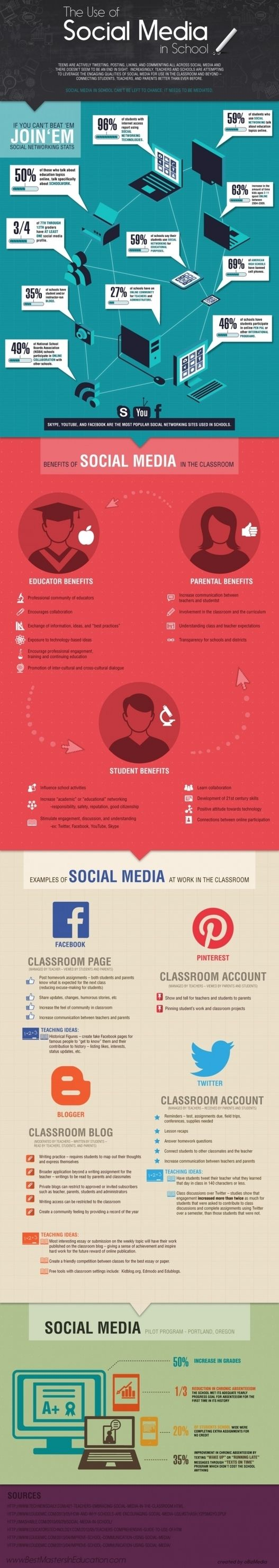 Infographic: The Use of Social Media in School