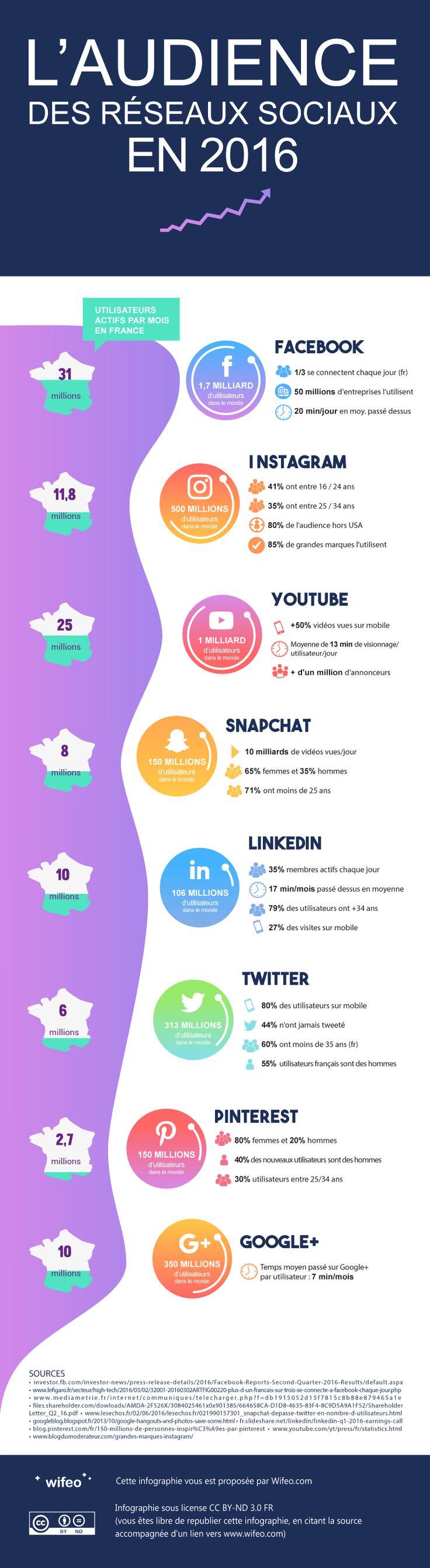 Découvrez la cartographie des médias sociaux, grâce à cette infographie réalisée par wifeo.com: quels sont les médias sociaux les plus populaires, quelles sont leurs audiences principales et combien de temps les utilisateurs consacrent à ces plateformes.